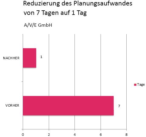 Planungsaufwand_AVE