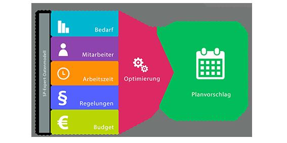 Optimierer-Automatische Planung