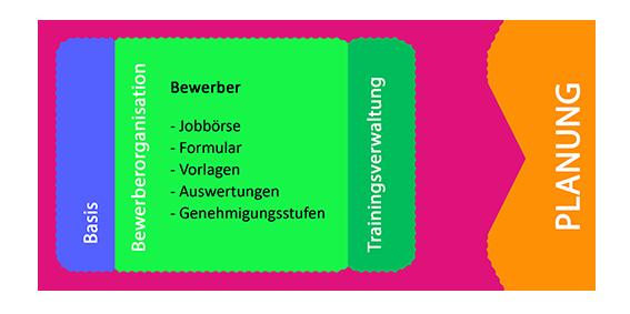 plano Bewerberorganisation