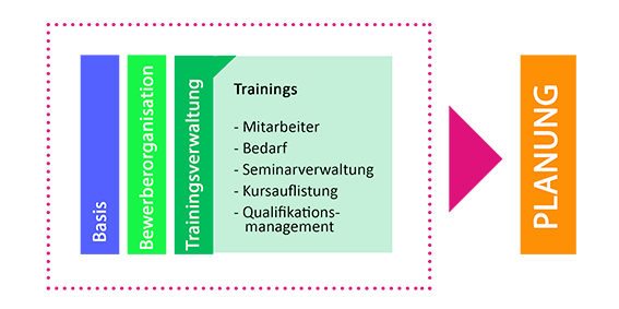 plano Trainingsverwaltung