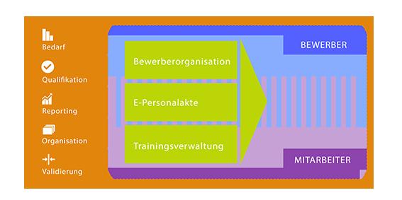 Bewerbermanagement und Trainingsverwaltung